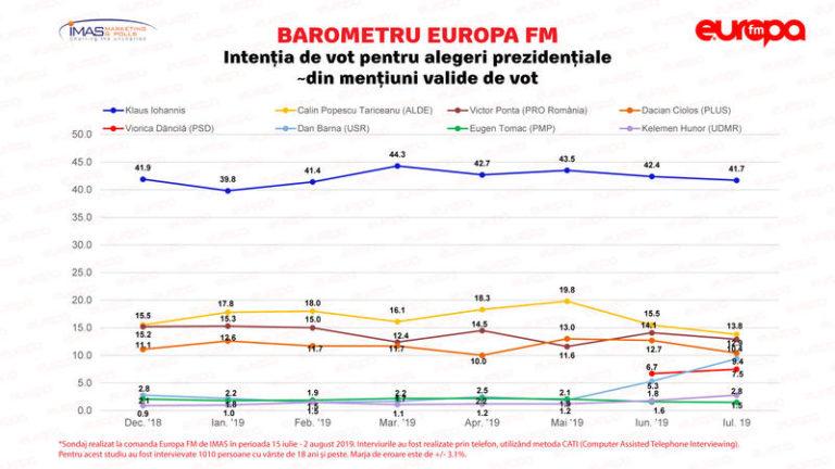 Sondaj IMAS. Klaus Iohannis cotat cu 42% în intențiile de vot la prezidențiale. Câți români i-ar vota pe Dan Barna și Viorica Dăncilă/ Clasamentul partidelor